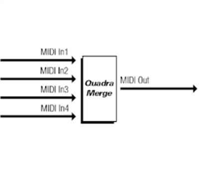 MIDI Solutions Quadra Merge2